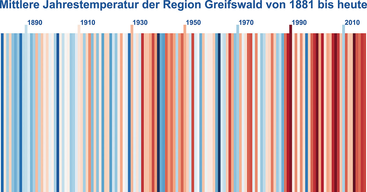 Warming Stripes HGW, Foto: Scientists for Future Greifswald